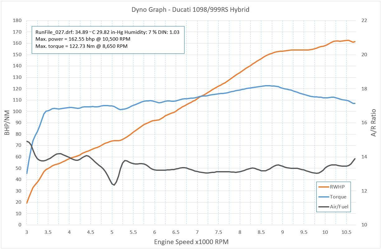 Dyno graph.jpg