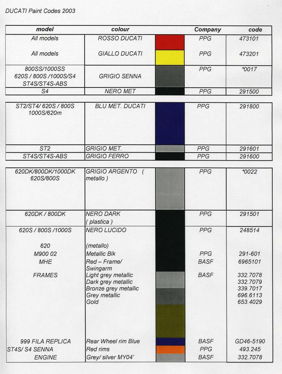 Ducati Red Paint Code For Multistrada